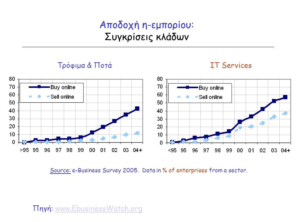 Αποδοχή η-εμπορίου: Συγκρίσεις κλάδων Source: e-Business Survey 2005. Data in % of enterprises from a sector. Τρόφιμα & ΠοτάIT Services Πηγή: www.Ebus
