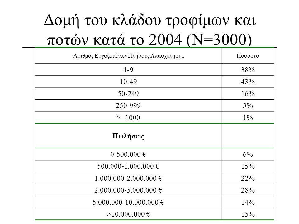 Δομή του κλάδου τροφίμων και ποτών κατά το 2004 (Ν=3000) Αριθμός Εργαζομένων Πλήρους ΑπασχόλησηςΠοσοστό 1-938% 10-4943% 50-24916% 250-9993% >=10001% Π