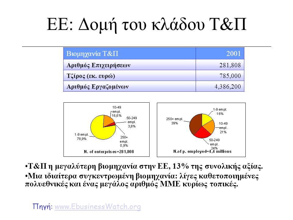 ΕΕ: Δομή του κλάδου Τ&Π •T&Π η μεγαλύτερη βιομηχανία στην ΕΕ, 13% της συνολικής αξίας. •Μια ιδιαίτερα συγκεντρωμένη βιομηχανία: λίγες καθετοποιημένες