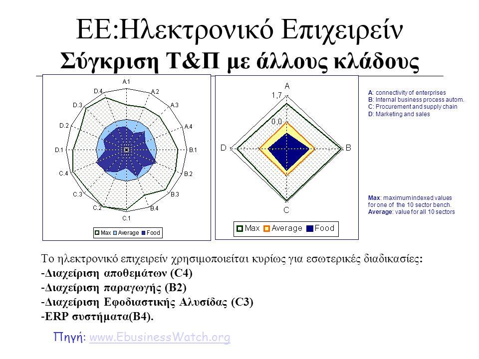 ΕΕ:Ηλεκτρονικό Επιχειρείν Σύγκριση Τ&Π με άλλους κλάδους Το ηλεκτρονικό επιχειρείν χρησιμοποιείται κυρίως για εσωτερικές διαδικασίες: -Διαχείριση αποθ
