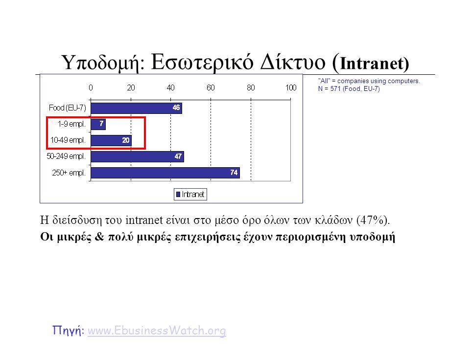 Υποδομή: Εσωτερικό Δίκτυο ( Intranet) Η διείσδυση του intranet είναι στο μέσο όρο όλων των κλάδων (47%). Οι μικρές & πολύ μικρές επιχειρήσεις έχουν πε