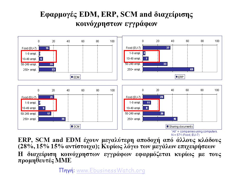 Εφαρμογές EDM, ERP, SCM and διαχείρισης κοινόχρηστων εγγράφων ERP, SCM and EDM έχουν μεγαλύτερη αποδοχή από άλλους κλάδους (28%, 15% 15% αντίστοιχα);