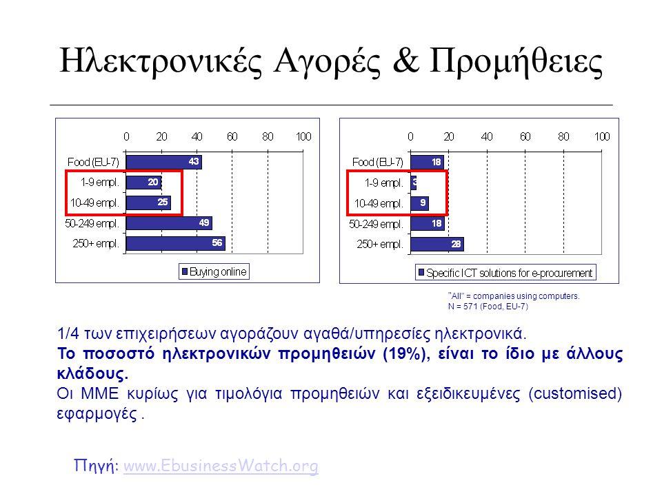 Κίνητρα & Εμπόδια Κίνητρα: Πίεση από μεγαλύτερες επιχειρήσεις, ανταγωνιστικό πλεονέκτημα Εμπόδια: Μέγεθος, κόστος Κίνητρα Εμπόδια Percentage of firms saying that e-business constitutes a significant part of the way they operate today N = 284 (Food, EU-7) Πηγή: www.EbusinessWatch.orgwww.EbusinessWatch.org