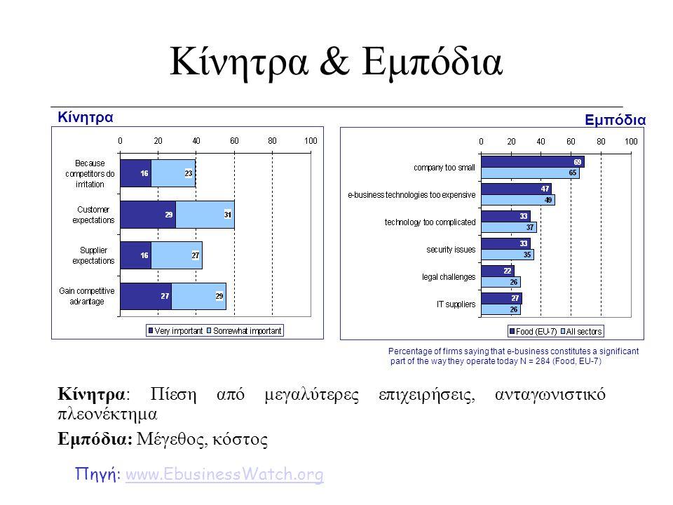 Κίνητρα & Εμπόδια Κίνητρα: Πίεση από μεγαλύτερες επιχειρήσεις, ανταγωνιστικό πλεονέκτημα Εμπόδια: Μέγεθος, κόστος Κίνητρα Εμπόδια Percentage of firms