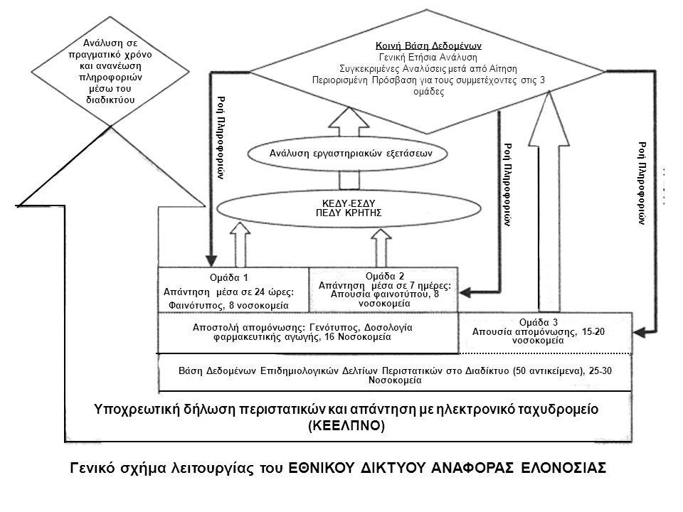 3)ΑΝΑΠΤΥΞΗ ΚΑΙ ΜΕΛΕΤΗ ΤΕΧΝΙΚΩΝ ΔΙΑΓΝΩΣΗΣ 3.2) Ορολογική διάγνωση Ορολογική διάγνωση συμμετέχοντες : ΚΕ