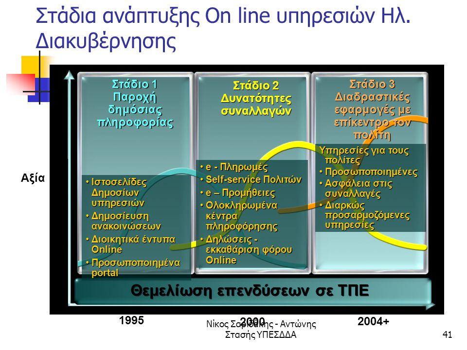 Νίκος Σαριδάκης - Αντώνης Στασής ΥΠΕΣΔΔΑ41 Στάδια ανάπτυξης On line υπηρεσιών Ηλ. Διακυβέρνησης Στάδιο 1 Παροχή δημόσιας πληροφορίας Αξία 1995 2000 Θε