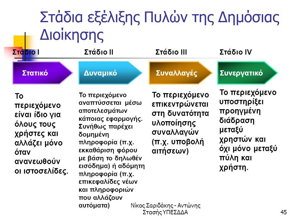 Νίκος Σαριδάκης - Αντώνης Στασής ΥΠΕΣΔΔΑ45 Στάδιο I Στάδιο II Στάδιο III Στάδιο IV Στατικό Το περιεχόμενο είναι ίδιο για όλους τους χρήστες και αλλάζε
