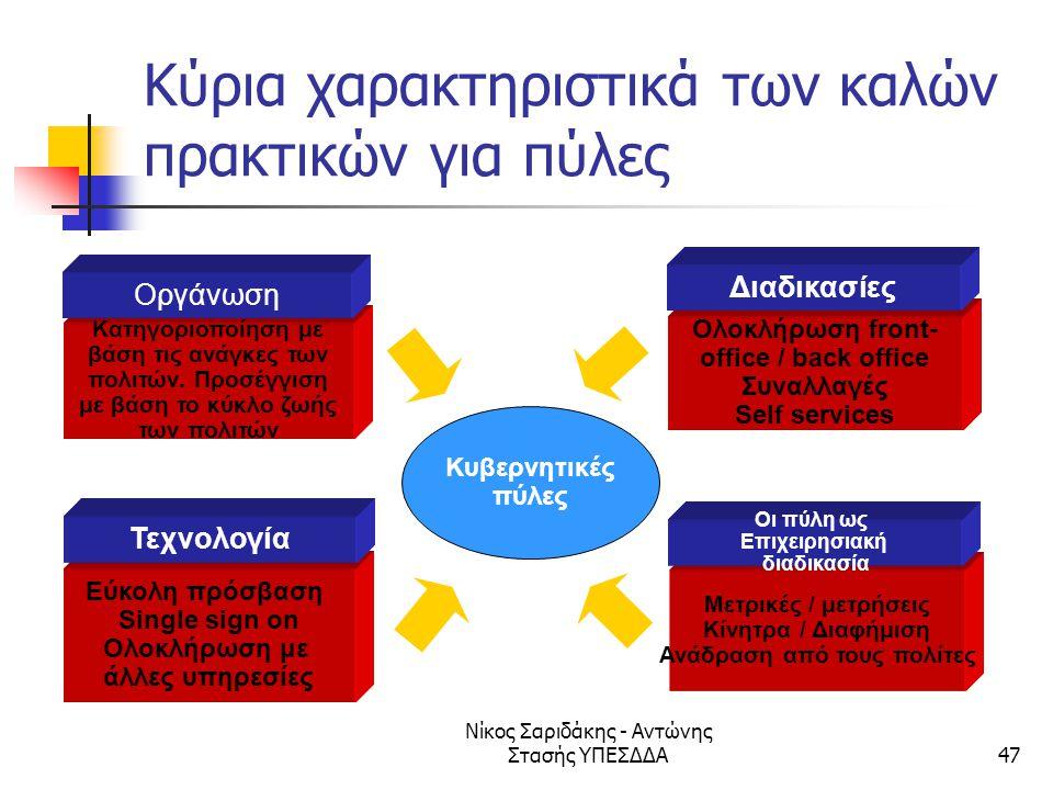 Νίκος Σαριδάκης - Αντώνης Στασής ΥΠΕΣΔΔΑ47 Κύρια χαρακτηριστικά των καλών πρακτικών για πύλες Κυβερνητικές πύλες Κατηγοριοποίηση με βάση τις ανάγκες τ