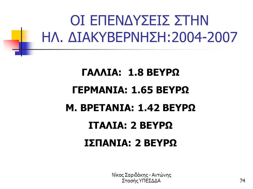 Νίκος Σαριδάκης - Αντώνης Στασής ΥΠΕΣΔΔΑ74 ΟΙ ΕΠΕΝΔΥΣΕΙΣ ΣΤΗΝ ΗΛ. ΔΙΑΚΥΒΕΡΝΗΣΗ:2004-2007 ΓΑΛΛΙΑ: 1.8 ΒΕΥΡΩ ΓΕΡΜΑΝΙΑ: 1.65 ΒΕΥΡΩ Μ. ΒΡΕΤΑΝΙΑ: 1.42 ΒΕΥΡ
