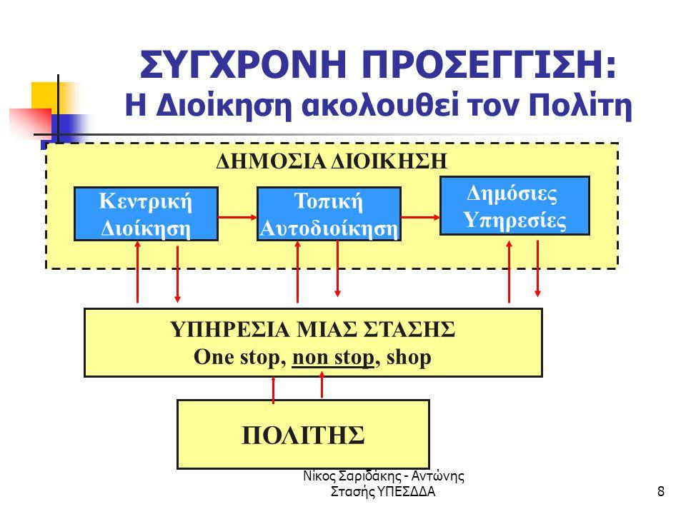 Νίκος Σαριδάκης - Αντώνης Στασής ΥΠΕΣΔΔΑ69 ΗΛΕΚΤΡΟΝΙΚΗ ΔΙΑΚΥΒΕΡΝΗΣΗ ΣΗΜΕΡΑ  Ηλεκτρονική διακυβέρνηση δεν σημαίνει, απλώς, «η δημόσια διοίκηση στο INTERNET!»  Σήμερα είναι ένα εργαλείο διοικητικής μεταρρύθμισης ( πρόγραμμα ADELE ADMINISTRATION ELECTRONIQUE)