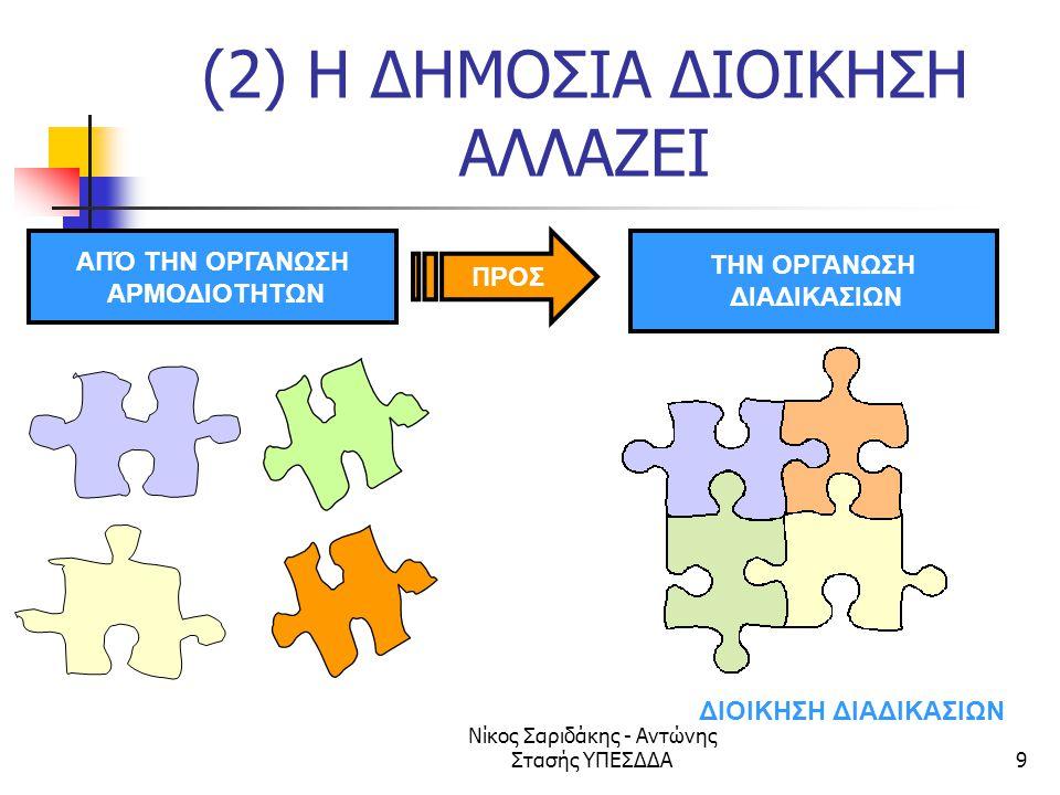Νίκος Σαριδάκης - Αντώνης Στασής ΥΠΕΣΔΔΑ100 i2010 e-gov: Στόχος 3 Ψηφιοποίηση κρίσιμων διαδικασιών ΔΡΑΣΕΙΣ  2006: Συμφωνία για την πορεία υλοποίησης, θέτοντας μετρήσιμους στόχους και ορόσημα για την ψηφιοποίηση των προμηθειών μέχρι το 2010.