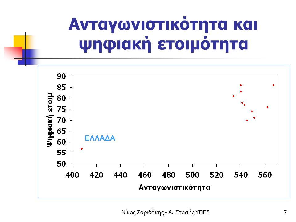 Νίκος Σαριδάκης - Α. Στασής ΥΠΕΣ7 Ανταγωνιστικότητα και ψηφιακή ετοιμότητα ΕΛΛΑΔΑ