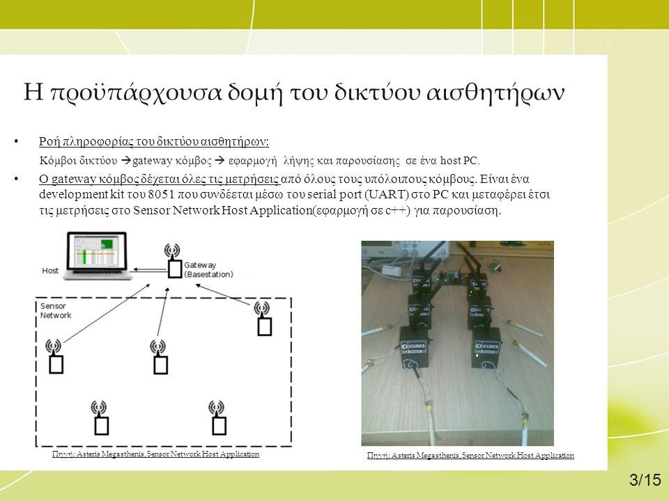 Η προϋπάρχουσα δομή του δικτύου αισθητήρων •Ροή πληροφορίας του δικτύου αισθητήρων: Κόμβοι δικτύου  gateway κόμβος  εφαρμογή λήψης και παρουσίασης σ