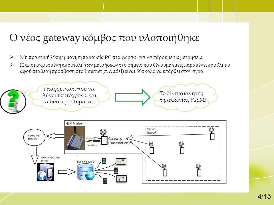 Ο νέος gateway κόμβος που υλοποιήθηκε  Μη πρακτική λύση η μόνιμη παρουσία PC στο χωράφι για να πάρουμε τις μετρήσεις.  Η απομακρυσμένη αποστολή των