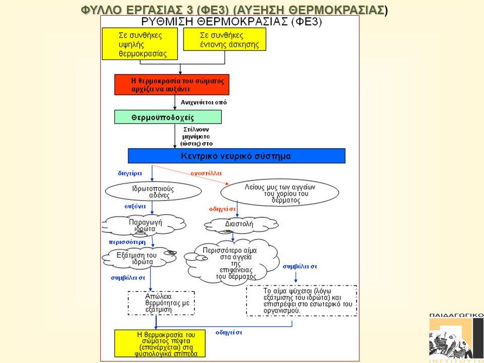 ΦΥΛΛΟ ΕΡΓΑΣΙΑΣ 3 (ΦΕ3) (ΑΥΞΗΣΗ ΘΕΡΜΟΚΡΑΣΙΑΣ ΦΥΛΛΟ ΕΡΓΑΣΙΑΣ 3 (ΦΕ3) (ΑΥΞΗΣΗ ΘΕΡΜΟΚΡΑΣΙΑΣ)