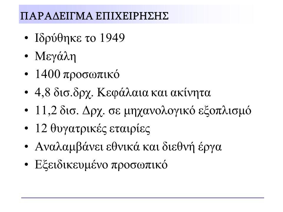 ΠΑΡΑΔΕΙΓΜΑ ΕΠΙΧΕΙΡΗΣΗΣ •Ιδρύθηκε το 1949 •Μεγάλη •1400 προσωπικό •4,8 δισ.δρχ. Κεφάλαια και ακίνητα •11,2 δισ. Δρχ. σε μηχανολογικό εξοπλισμό •12 θυγα
