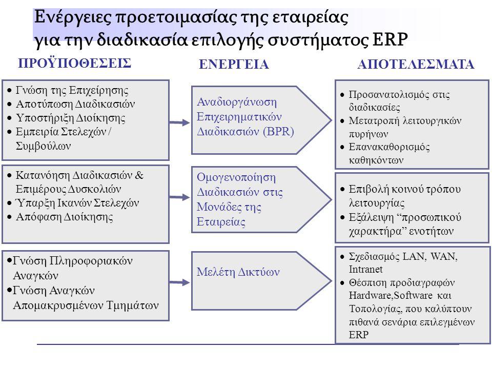 Ενέργειες προετοιμασίας της εταιρείας για την διαδικασία επιλογής συστήματος ERP ΠΡΟΫΠΟΘΕΣΕΙΣ ΕΝΕΡΓΕΙΑΑΠΟΤΕΛΕΣΜΑΤΑ  Γνώση της Επιχείρησης  Αποτύπωση