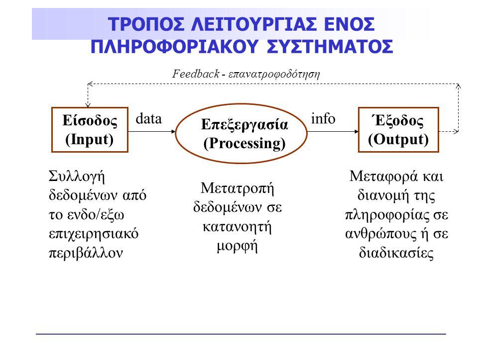 Συλλογή δεδομένων από το ενδο/εξω επιχειρησιακό περιβάλλον Μετατροπή δεδομένων σε κατανοητή μορφή Μεταφορά και διανομή της πληροφορίας σε ανθρώπους ή
