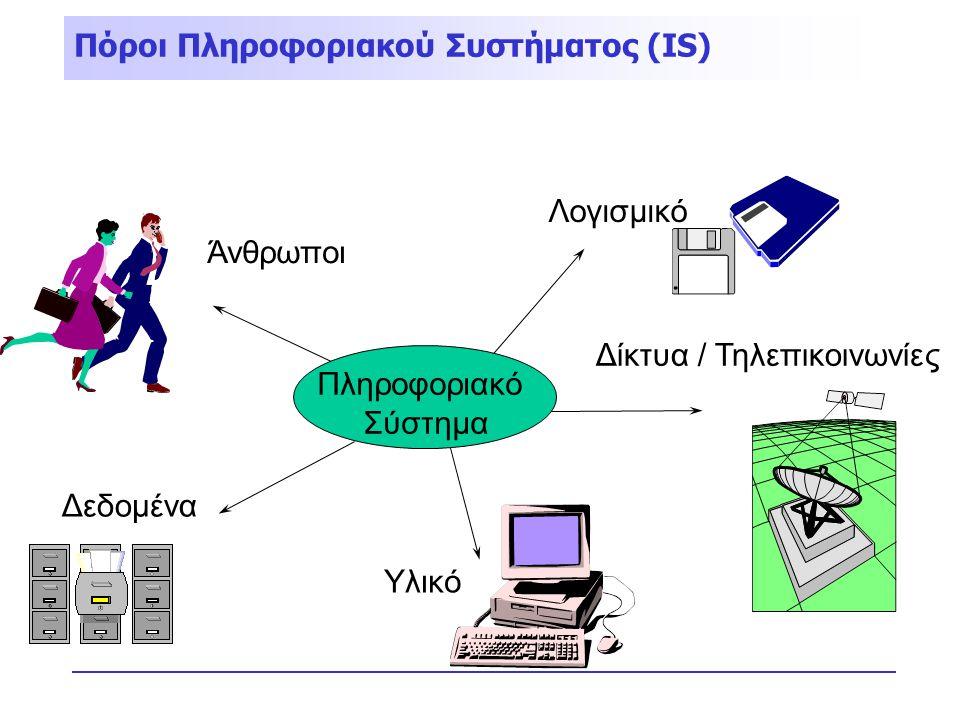 Άνθρωποι Υλικό Λογισμικό Δίκτυα / Τηλεπικοινωνίες Δεδομένα Πληροφοριακό Σύστημα Πόροι Πληροφοριακού Συστήματος (IS)