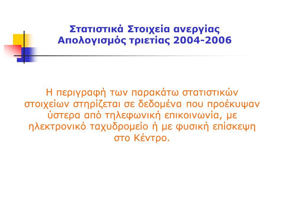 Άνεργοι ΚΕ.Π.Ε.Α.τριετίας 2004-2007  Το 2006 επισκέφτηκαν το ΚΕ.Π.Ε.Α.