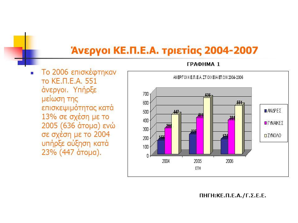 Ποσοστό Ανεργίας ανά φύλο  Την τελευταία τριετία (2004- 2007) κατά μέσο όρο το 66% των ανέργων που επισκέφτηκαν το ΚΕ.Π.Ε.Α.