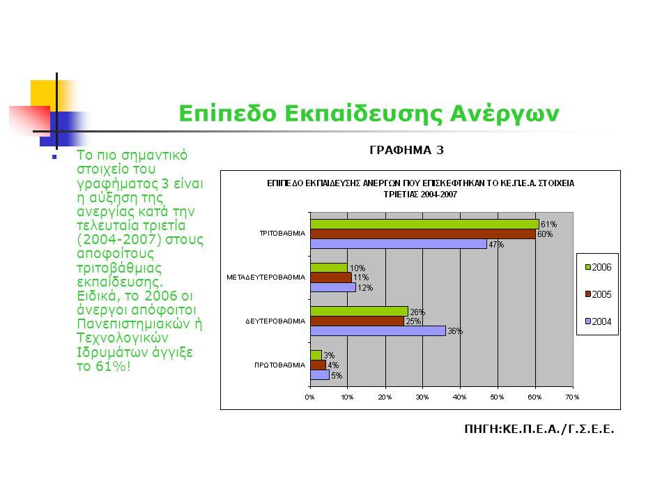 Επίπεδο Εκπαίδευσης Ανέργων  Το πιο σημαντικό στοιχείο του γραφήματος 3 είναι η αύξηση της ανεργίας κατά την τελευταία τριετία (2004-2007) στους αποφοίτους τριτοβάθμιας εκπαίδευσης.