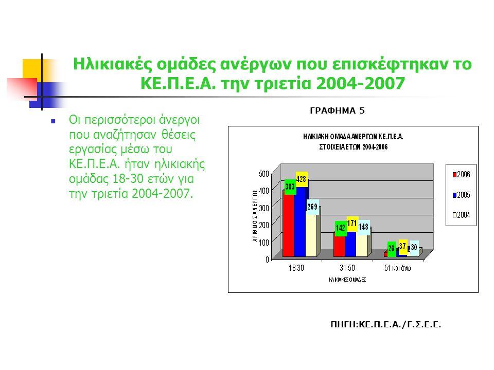 Κλάδος επιχείρησης ή ειδικότητες που ενδιαφέρουν τον άνεργο να απασχοληθεί  Την τελευταία τριετία (2004-2007) οι άνεργοι ενδιαφέρονται κυρίως για διοικητικές και οικονομικές θέσεις σε εταιρείες με ποσοστό 20% και 18% αντίστοιχα.