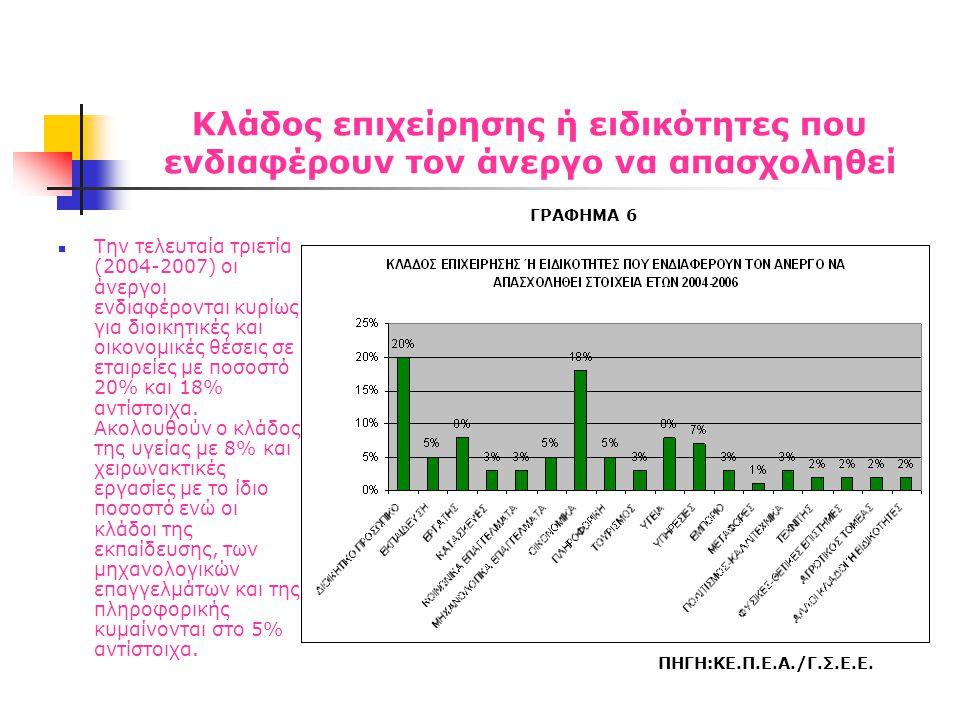 Εγγραφή ανέργων στα μητρώα του ΟΑΕΔ  Στο γράφημα 7 παρατηρούμε μια αρνητική μεταβολή στις εγγραφές των ανέργων στα μητρώα του ΟΑΕΔ από το 2004 έως τέλος του 2006 που αγγίζει το 21%.