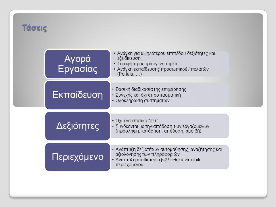 •Ανάγκη για υψηλότερου επιπέδου δεξιότητες και εξειδίκευση •Στροφή προς τριτογενή τομέα •Ανάγκη εκπαίδευσης προσωπικού / πελατών (Portals, …) Αγορά Εργασίας •Βασική διαδικασία της επιχείρησης •Συνεχής και όχι αποσπασματική •Ολοκλήρωση συστημάτων Εκπαίδευση •Όχι ένα στατικό σετ •Συνδέονται με την απόδοση των εργαζομένων (πρόσληψη, κατάρτιση, απόδοση, αμοιβή) Δεξιότητες •Ανάπτυξη δεξιοτήτων αυτομάθησης, αναζήτησης και αξιολόγησης των πληροφοριών •Ανάπτυξη multimedia βιβλιοθηκών/mobile περιεχομένου Περιεχόμενο Τάσεις