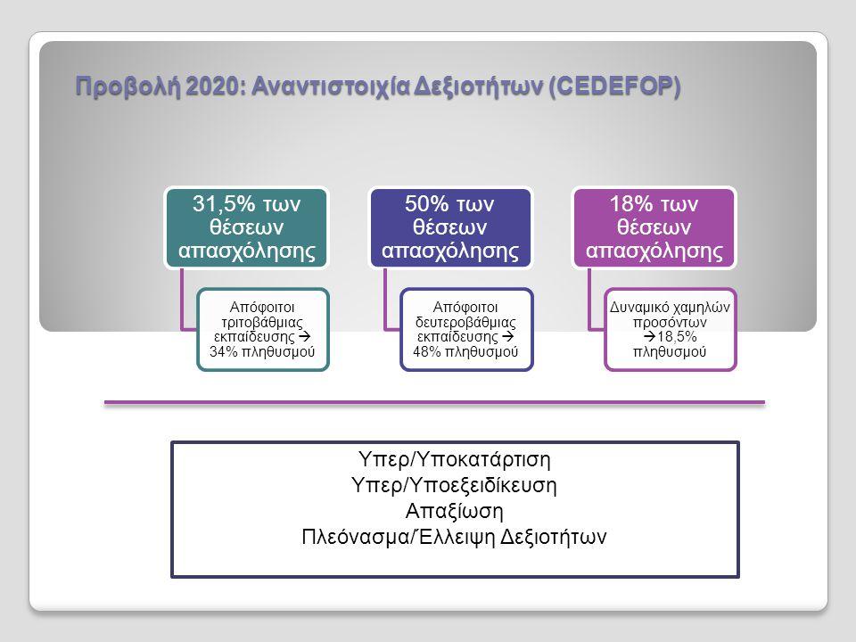 Σχεδιασμός Εκπαιδευτικών Προγραμμάτων Συμμετοχή LLL (Eurostat 2009)
