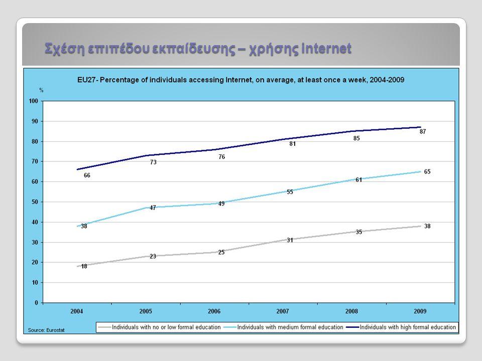 Σχέση επιπέδου εκπαίδευσης – χρήσης internet