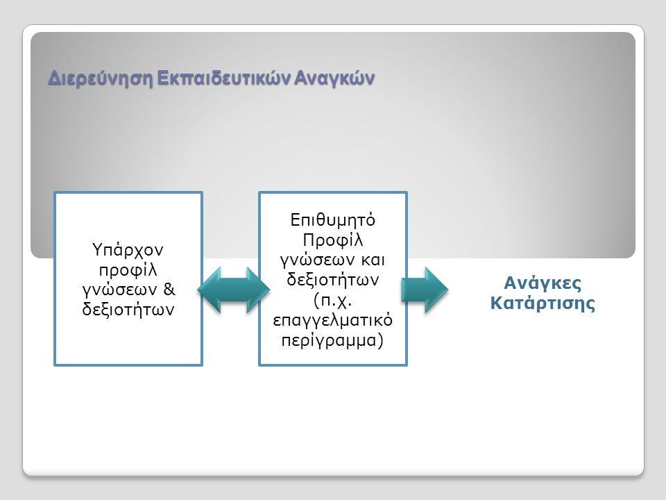 Υπάρχον προφίλ γνώσεων & δεξιοτήτων Επιθυμητό Προφίλ γνώσεων και δεξιοτήτων (π.χ.