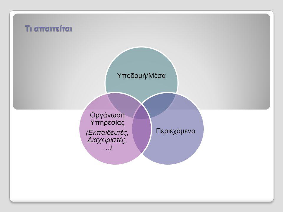 Υποδομή/Μέσα Περιεχόμενο Οργάνωση Υπηρεσίας (Εκπαιδευτές, Διαχειριστές, …) Τι απαιτείται