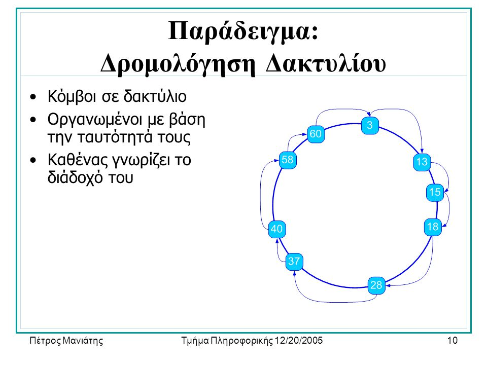 Πέτρος ΜανιάτηςΤμήμα Πληροφορικής 12/20/200510 Παράδειγμα: Δρομολόγηση Δακτυλίου •Κόμβοι σε δακτύλιο •Οργανωμένοι με βάση την ταυτότητά τους •Καθένας