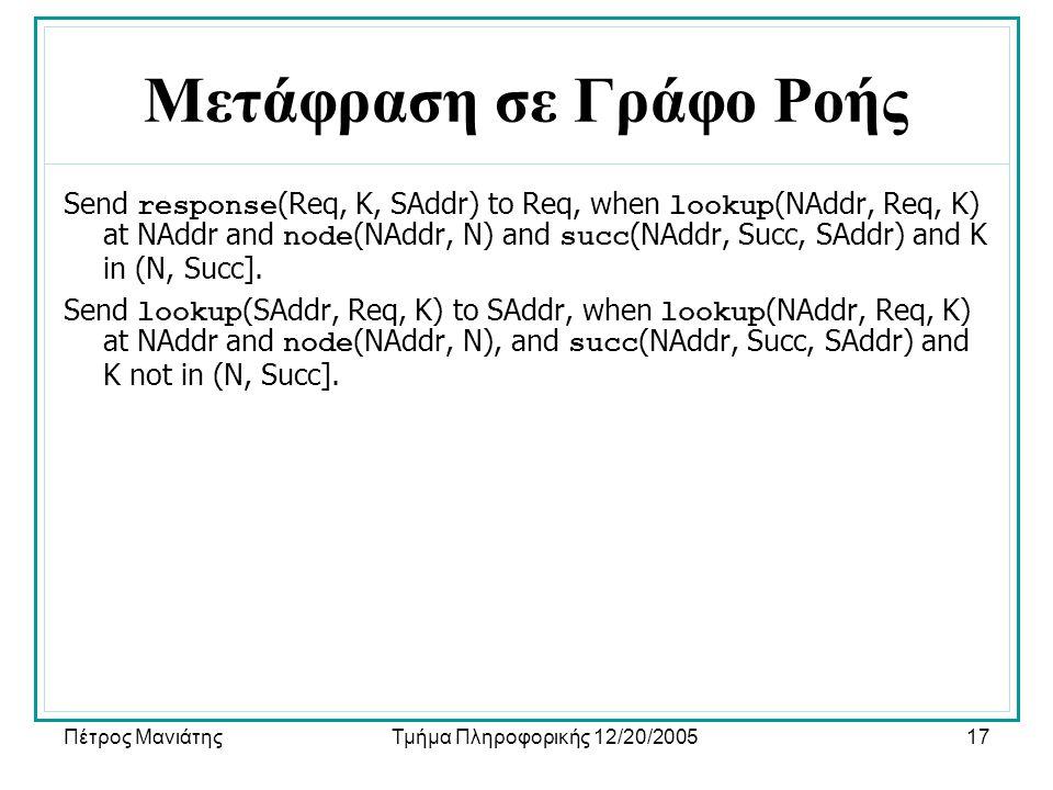 Πέτρος ΜανιάτηςΤμήμα Πληροφορικής 12/20/200517 Μετάφραση σε Γράφο Ροής Send response (Req, K, SAddr) to Req, when lookup (NAddr, Req, K) at NAddr and