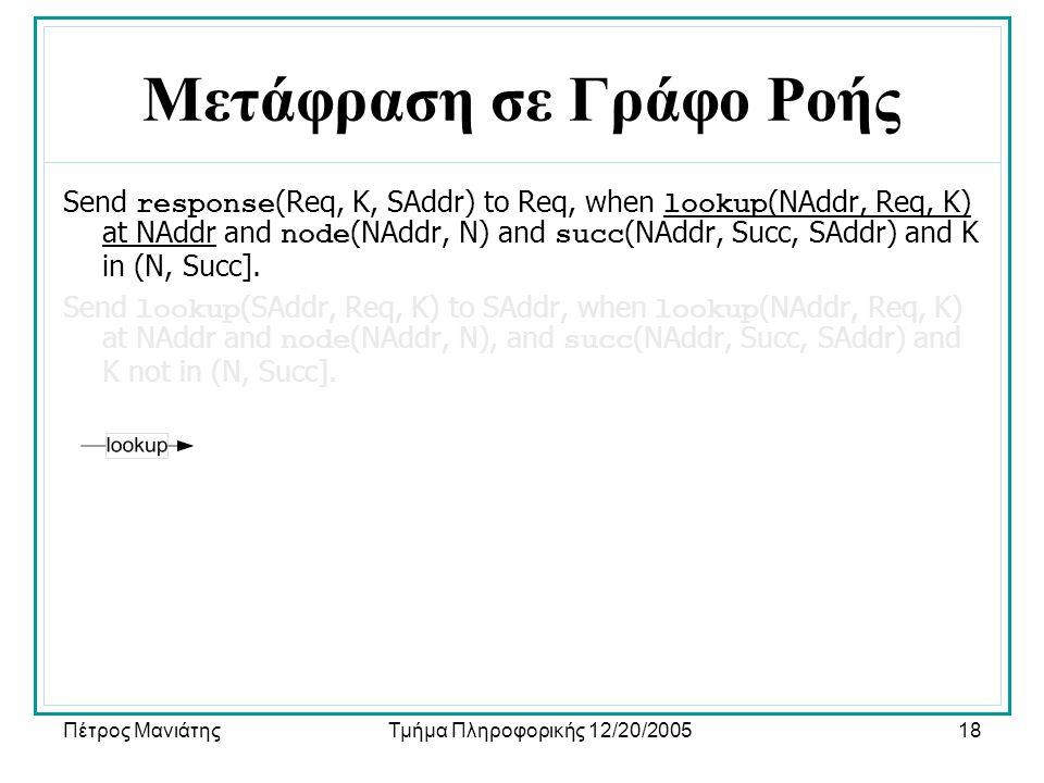 Πέτρος ΜανιάτηςΤμήμα Πληροφορικής 12/20/200518 Μετάφραση σε Γράφο Ροής Send response (Req, K, SAddr) to Req, when lookup (NAddr, Req, K) at NAddr and