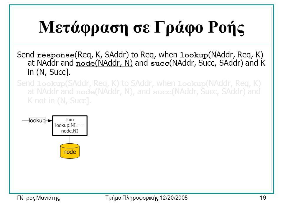 Πέτρος ΜανιάτηςΤμήμα Πληροφορικής 12/20/200519 Μετάφραση σε Γράφο Ροής Send response (Req, K, SAddr) to Req, when lookup (NAddr, Req, K) at NAddr and