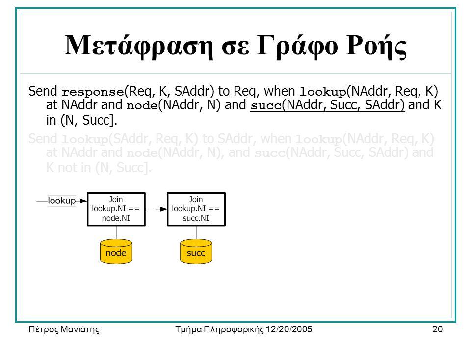 Πέτρος ΜανιάτηςΤμήμα Πληροφορικής 12/20/200520 Μετάφραση σε Γράφο Ροής Send response (Req, K, SAddr) to Req, when lookup (NAddr, Req, K) at NAddr and