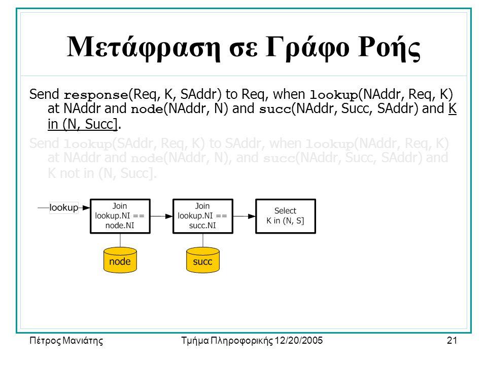 Πέτρος ΜανιάτηςΤμήμα Πληροφορικής 12/20/200521 Μετάφραση σε Γράφο Ροής Send response (Req, K, SAddr) to Req, when lookup (NAddr, Req, K) at NAddr and