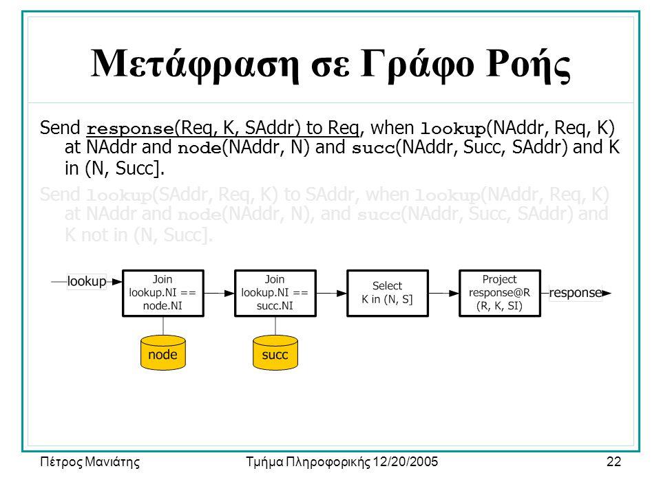 Πέτρος ΜανιάτηςΤμήμα Πληροφορικής 12/20/200522 Μετάφραση σε Γράφο Ροής Send response (Req, K, SAddr) to Req, when lookup (NAddr, Req, K) at NAddr and