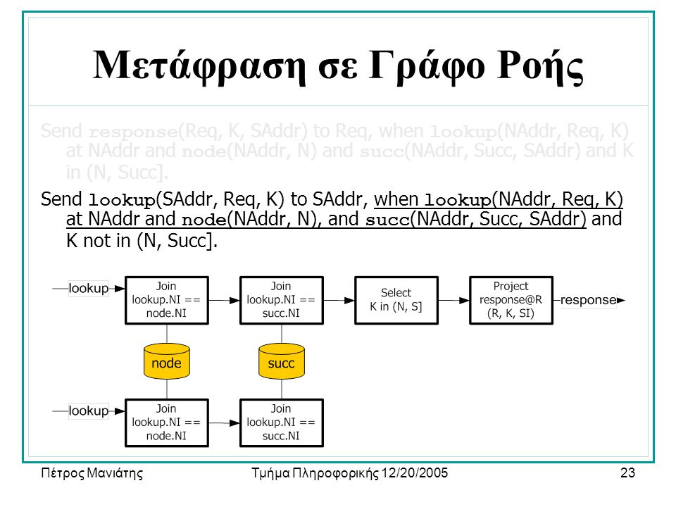 Πέτρος ΜανιάτηςΤμήμα Πληροφορικής 12/20/200523 Μετάφραση σε Γράφο Ροής Send response (Req, K, SAddr) to Req, when lookup (NAddr, Req, K) at NAddr and