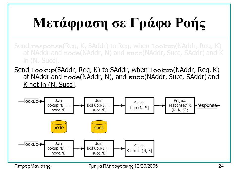 Πέτρος ΜανιάτηςΤμήμα Πληροφορικής 12/20/200524 Μετάφραση σε Γράφο Ροής Send response (Req, K, SAddr) to Req, when lookup (NAddr, Req, K) at NAddr and