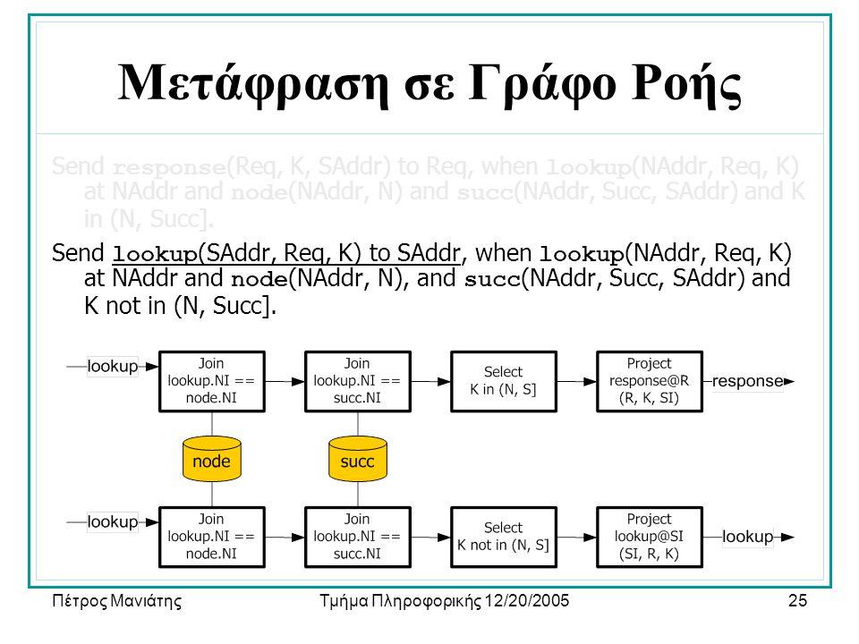 Πέτρος ΜανιάτηςΤμήμα Πληροφορικής 12/20/200525 Μετάφραση σε Γράφο Ροής Send response (Req, K, SAddr) to Req, when lookup (NAddr, Req, K) at NAddr and