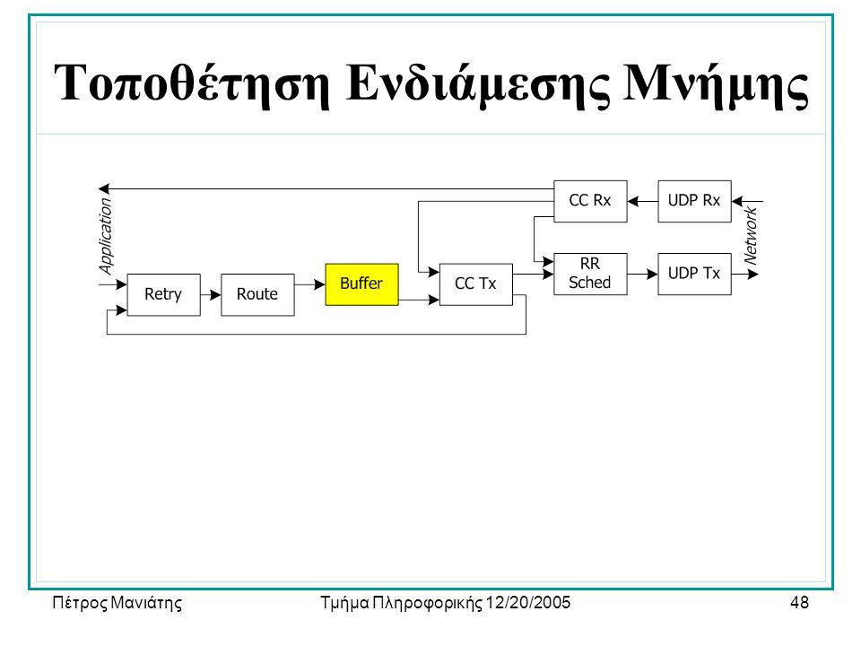 Πέτρος ΜανιάτηςΤμήμα Πληροφορικής 12/20/200548 Τοποθέτηση Ενδιάμεσης Μνήμης