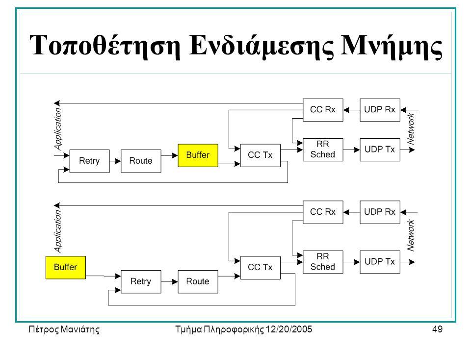 Πέτρος ΜανιάτηςΤμήμα Πληροφορικής 12/20/200549 Τοποθέτηση Ενδιάμεσης Μνήμης