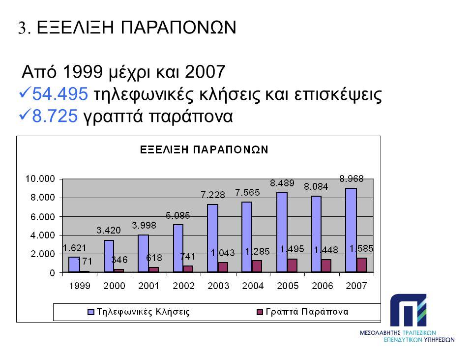 3. ΕΞΕΛΙΞΗ ΠΑΡΑΠΟΝΩΝ Από 1999 μέχρι και 2007  54.495 τηλεφωνικές κλήσεις και επισκέψεις  8.725 γραπτά παράπονα