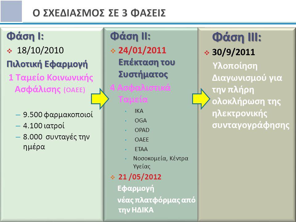 12 Φάση I:  18/10/2010 Πιλοτική Εφαρμογή 1 Ταμείο Κοινωνικής Ασφάλισης (OAEE) – 9.500 φαρμακοποιοί – 4.100 ιατροί – 8.000 συνταγές την ημέρα Φάση II: Επέκταση του Συστήματος  24/01/2011 Επέκταση του Συστήματος 4 Ασφαλιστικά Ταμεία • IKA • OGA • OPAD • OAEE • ETAA • Νοσοκομεία, Κέντρα Υγείας  21 /05/2012 Εφαρμογή νέας πλατφόρμας από την ΗΔΙΚΑ Φάση III:  30/9/2011 Υλοποίηση Διαγωνισμού για την πλήρη ολοκλήρωση της ηλεκτρονικής συνταγογράφησης