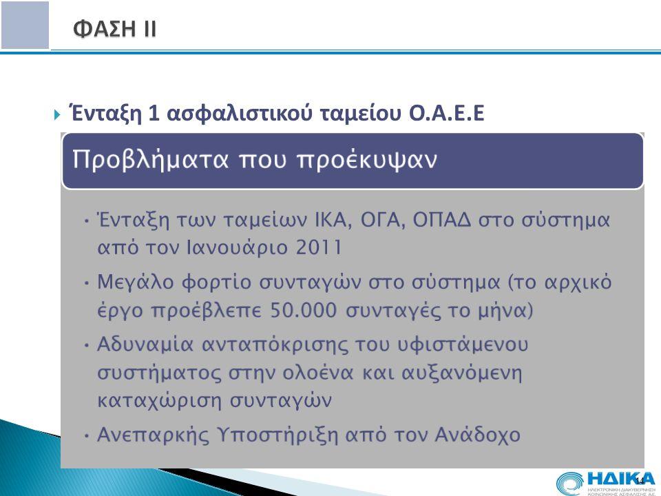  Ένταξη 1 ασφαλιστικού ταμείου Ο.Α.Ε.Ε 14