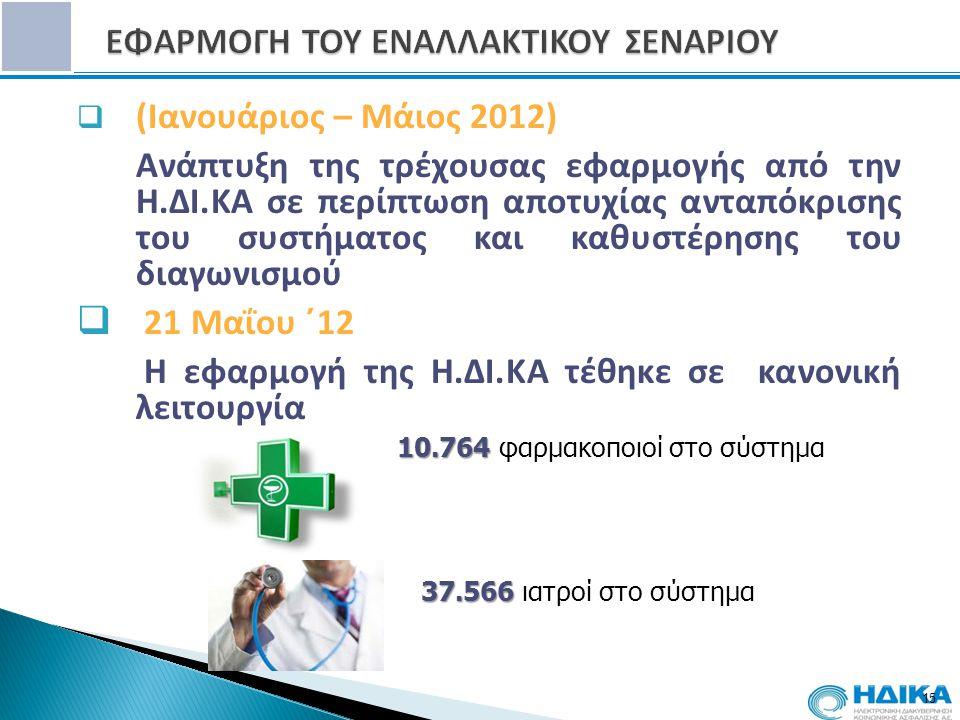 15  (Ιανουάριος – Μάιος 2012) Ανάπτυξη της τρέχουσας εφαρμογής από την Η.ΔΙ.ΚΑ σε περίπτωση αποτυχίας ανταπόκρισης του συστήματος και καθυστέρησης του διαγωνισμού  21 Μαΐου ΄12 Η εφαρμογή της Η.ΔΙ.ΚΑ τέθηκε σε κανονική λειτουργία 10.764 10.764 φαρμακοποιοί στο σύστημα 37.566 37.566 ιατροί στο σύστημα