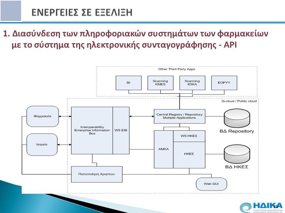 28 1. Διασύνδεση των πληροφοριακών συστημάτων των φαρμακείων με το σύστημα της ηλεκτρονικής συνταγογράφησης - API 